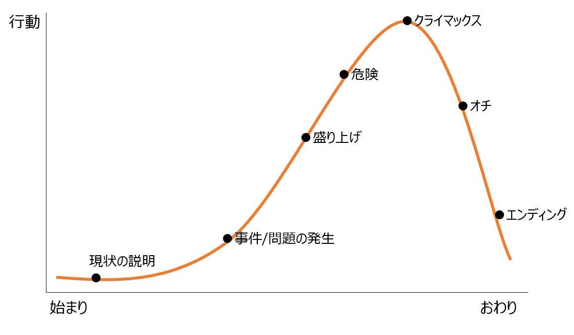 ナラティブアーク曲線、7つのプロットポイント